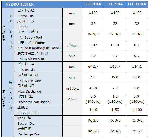 ht-a specification